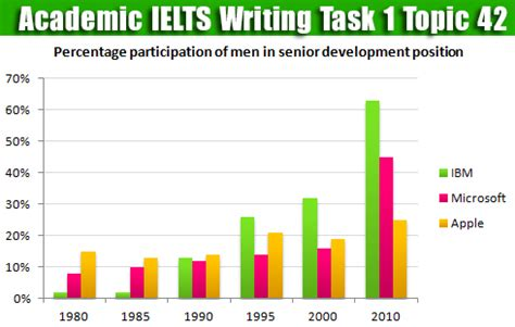 Essay writing sample for ielts